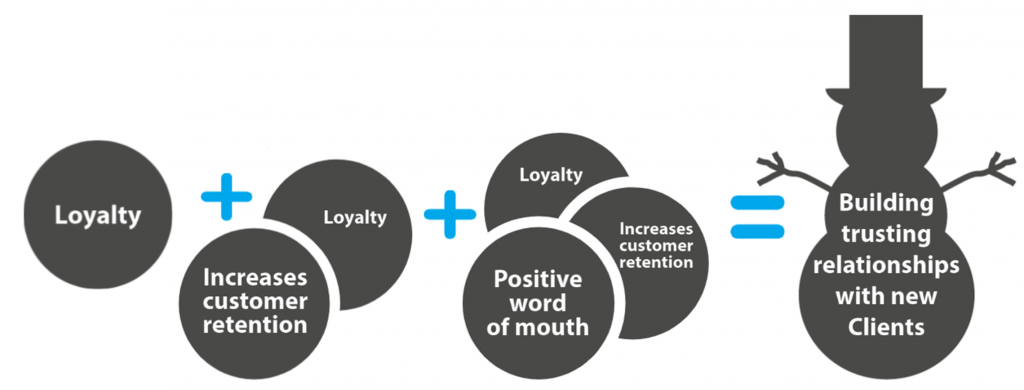 Loyalty with clients marketing agencies